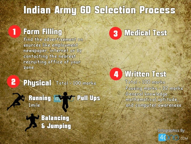 indian-army-gd-selection-process
