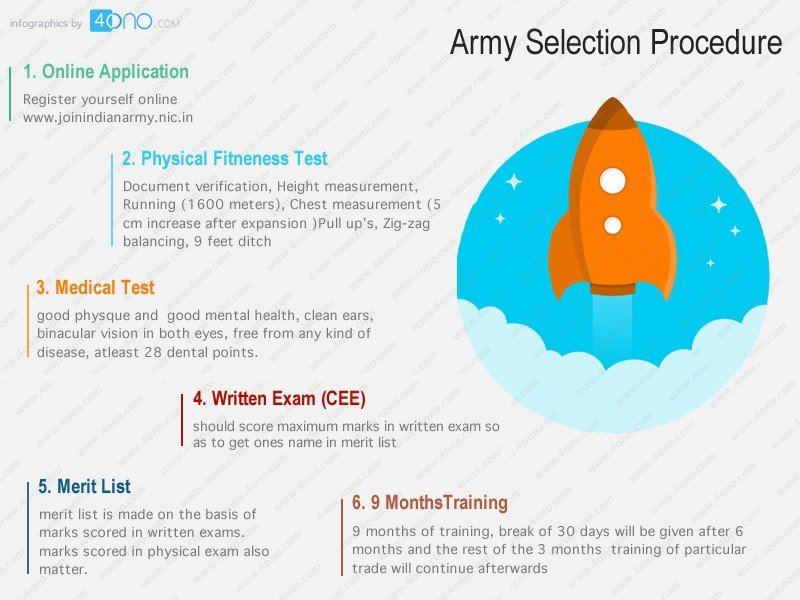 Soldier Technical Eligibility And Selection Process