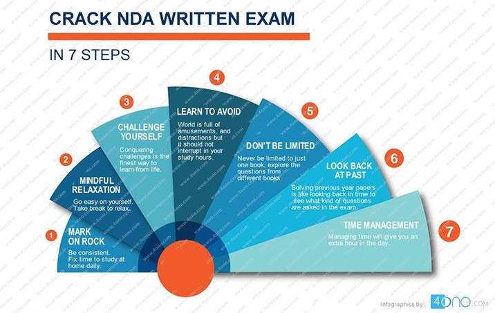 Crack NDA Written Exam