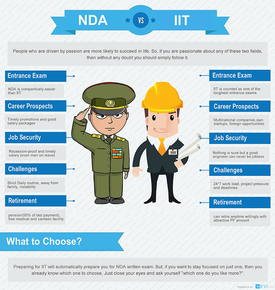 Which Is Better NDA Vs  IIT - Compare and Decide