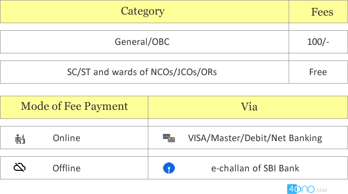 NDA application fee 2018
