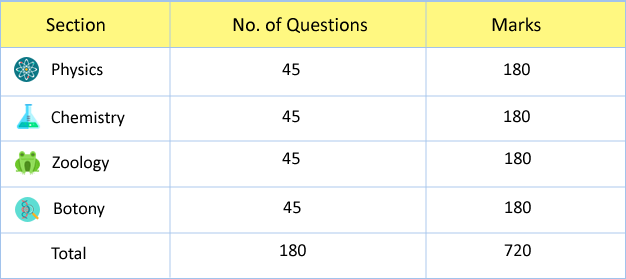 NEET-2018 Examinations. Subject-Question-Marks Details