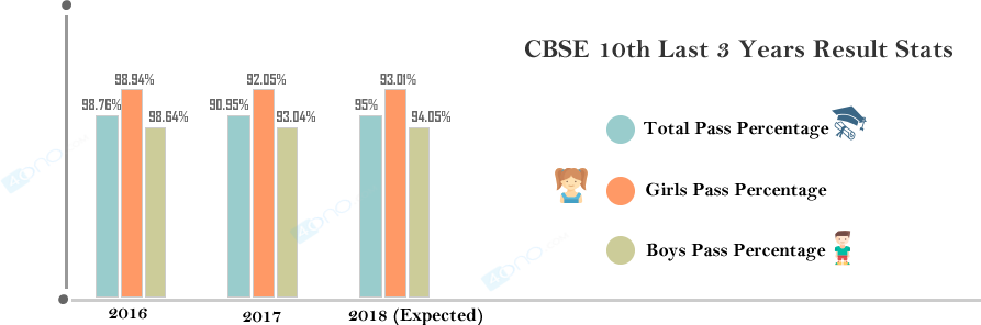 CBSE Class 10th Pass Percentage