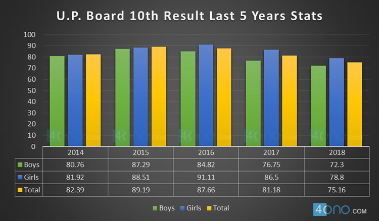 UP Board Result 2019 For 10th & 12th Exam - Roll No, Name